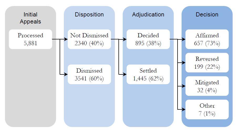 2012 MSPB  initial appeal statistics